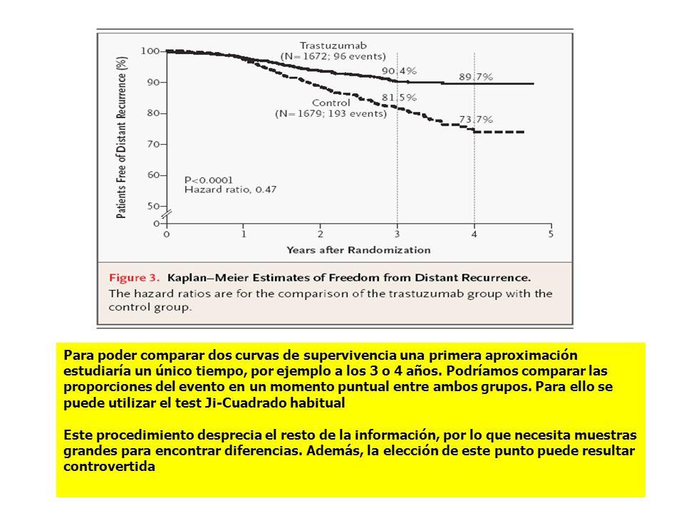 Para poder comparar dos curvas de supervivencia una primera aproximación