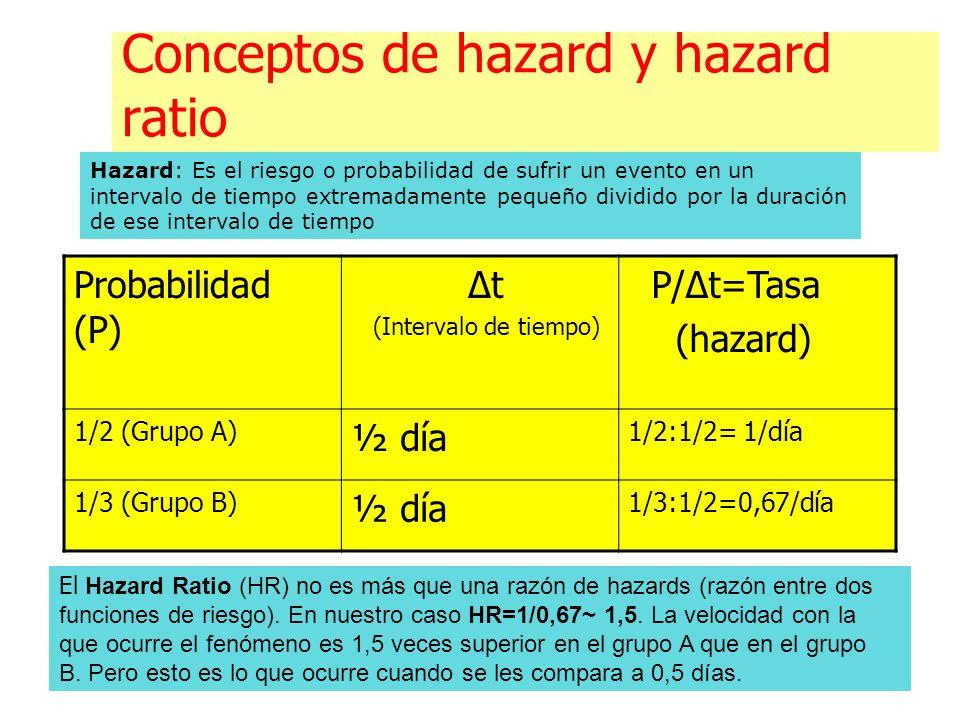 Conceptos de hazard y hazard ratio