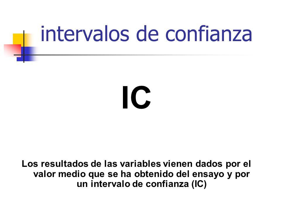 IC intervalos de confianza