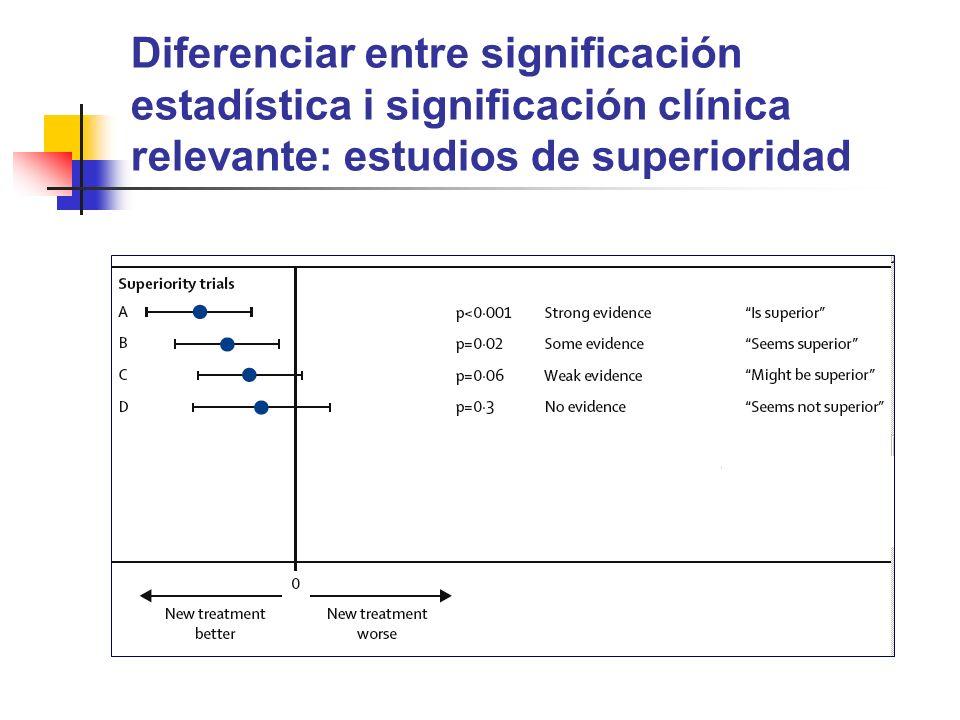 Diferenciar entre significación estadística i significación clínica relevante: estudios de superioridad