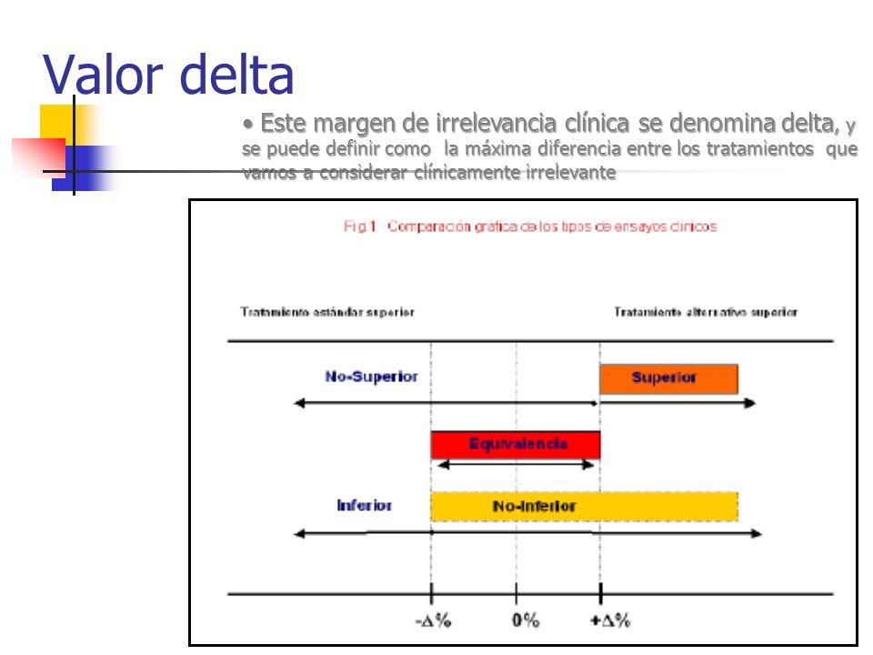 Valor delta