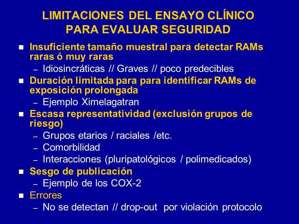 LIMITACIONES DEL ENSAYO CLÍNICO PARA EVALUAR SEGURIDAD