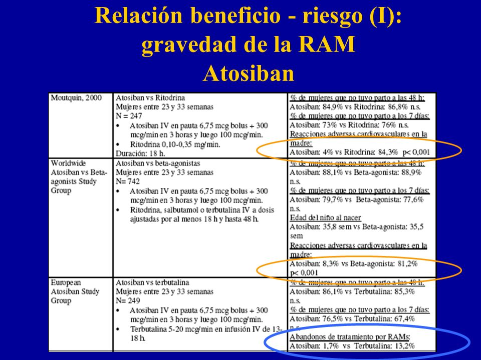 Relación beneficio - riesgo (I): gravedad de la RAM Atosiban