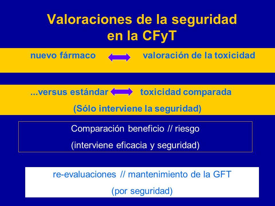 Valoraciones de la seguridad en la CFyT