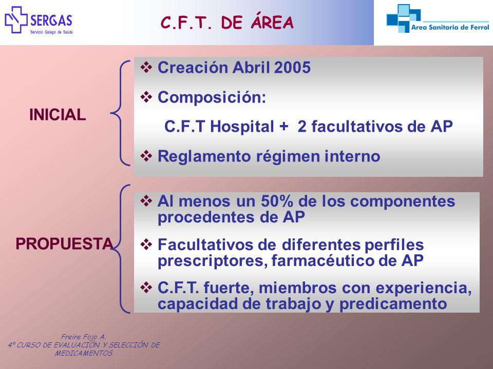 C.F.T Hospital + 2 facultativos de AP