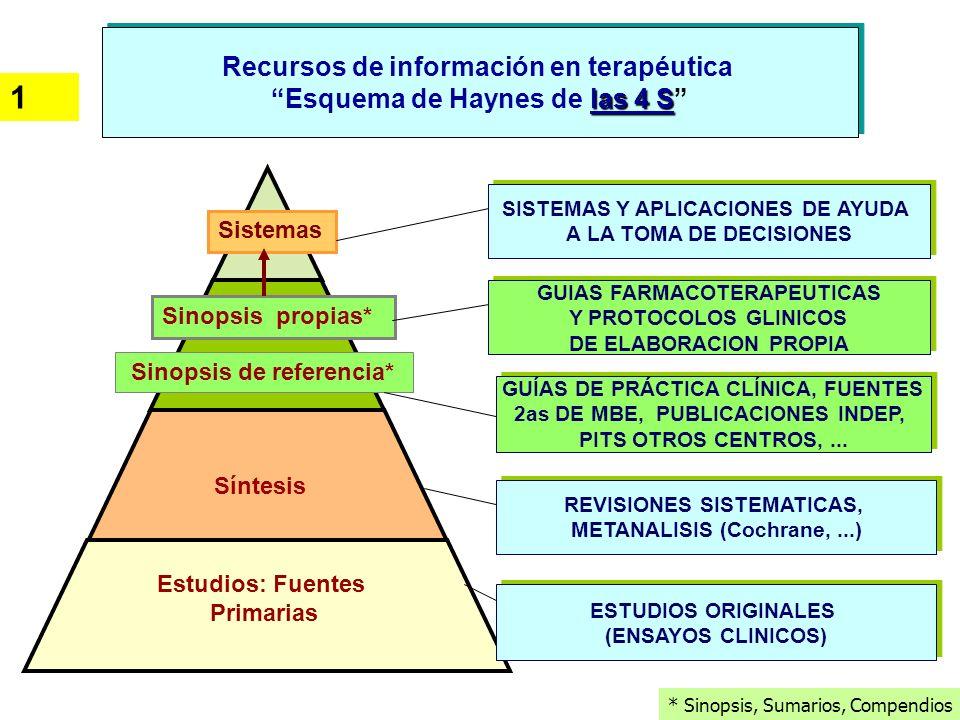 1 Recursos de información en terapéutica