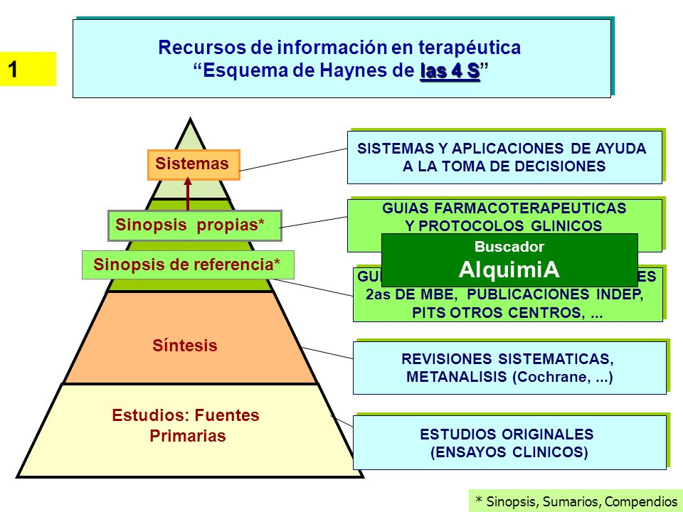 1 AlquimiA Recursos de información en terapéutica