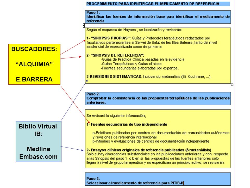 BUSCADORES: ALQUIMIA E.BARRERA Biblio Virtual IB: Medline Embase.com