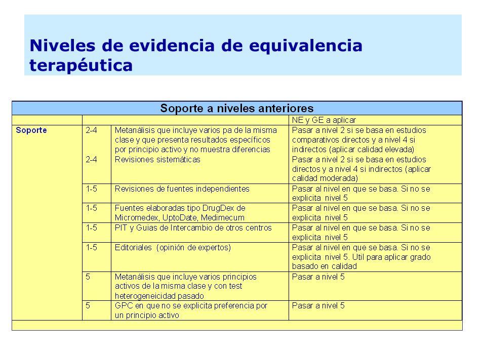 Niveles de evidencia de equivalencia terapéutica