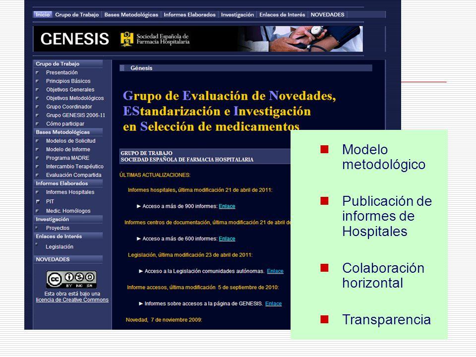 Modelo metodológico Publicación de informes de Hospitales Colaboración horizontal Transparencia
