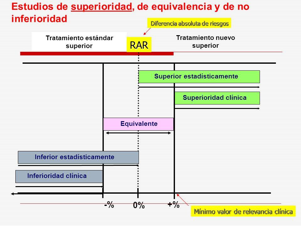 Tratamiento estándar superior Tratamiento nuevo superior