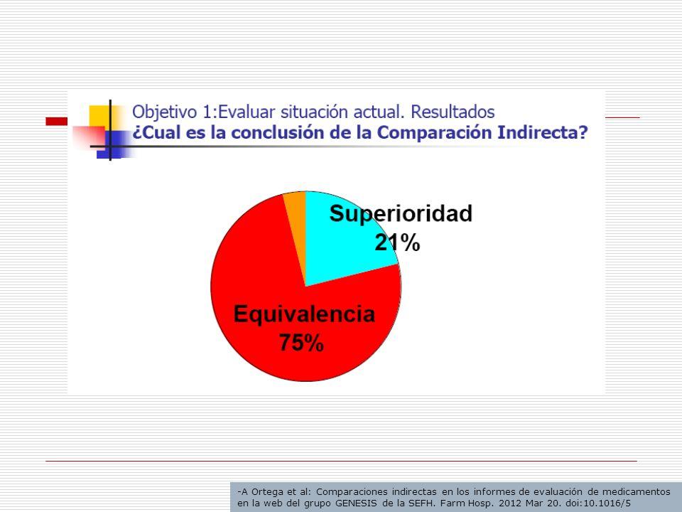 A Ortega et al: Comparaciones indirectas en los informes de evaluación de medicamentos