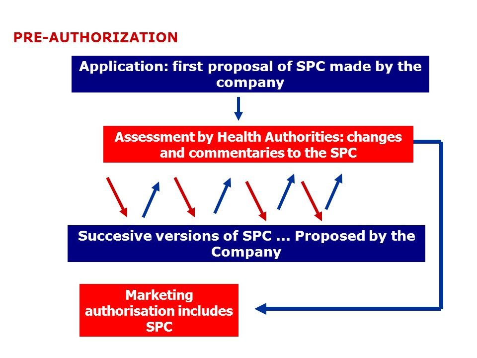 Application: first proposal of SPC made by the company