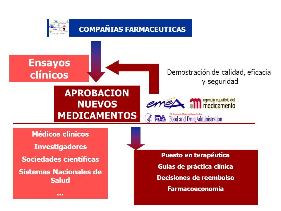 Ensayos clínicos APROBACION NUEVOS MEDICAMENTOS