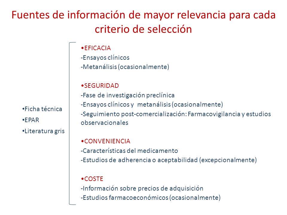 Fuentes de información de mayor relevancia para cada criterio de selección