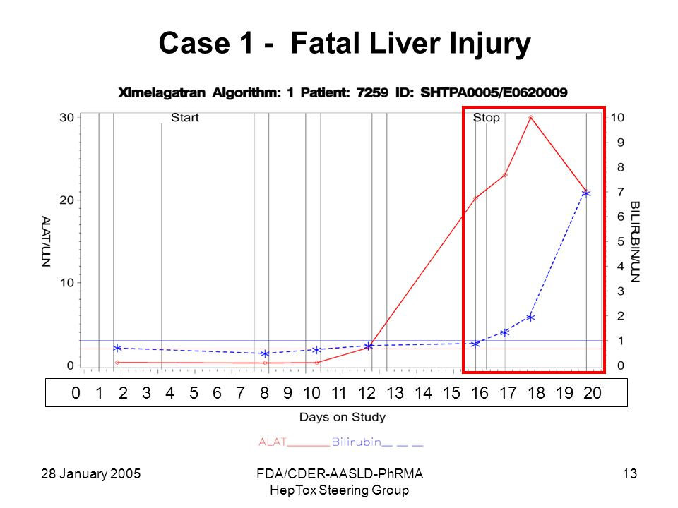 Case 1 - Fatal Liver Injury