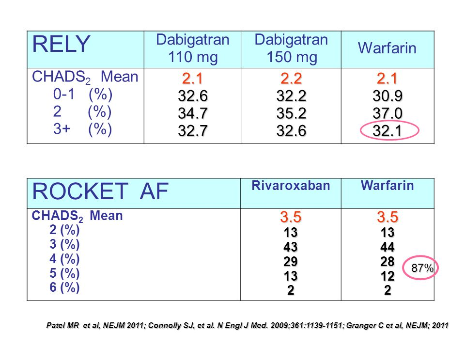 RELY ROCKET AF Dabigatran 110 mg Dabigatran 150 mg Warfarin