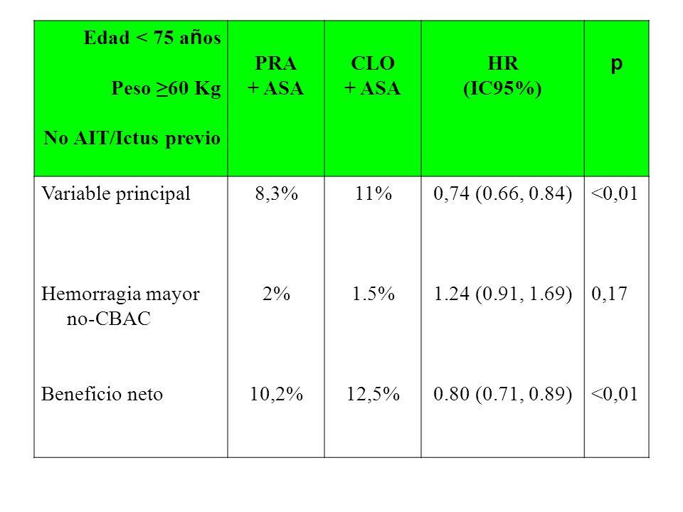 Edad < 75 añosPeso ≥60 Kg. No AIT/Ictus previo. PRA. + ASA. CLO. HR. (IC95%) p. Variable principal.