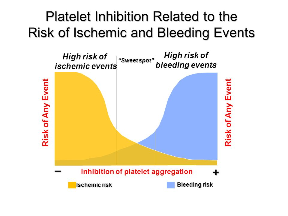Platelet Inhibition Related to the Risk of Ischemic and Bleeding Events