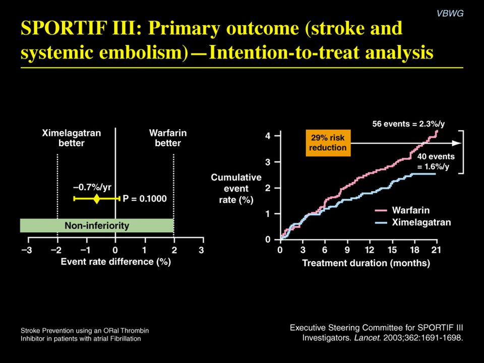 SPORTIF III: Primary outcome (stroke and systemic embolism)-Intention-to-treat analysis