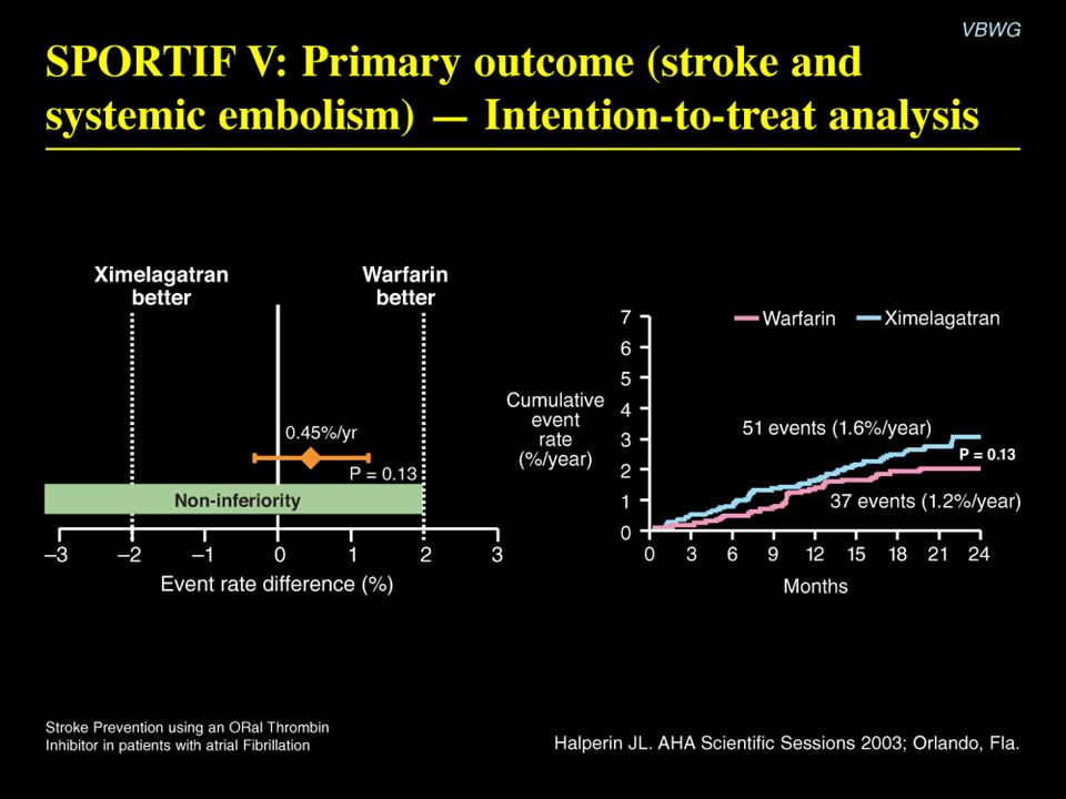 SPORTIF V: Primary outcome (stroke and systemic embolism)-Intention-to-treat analysis