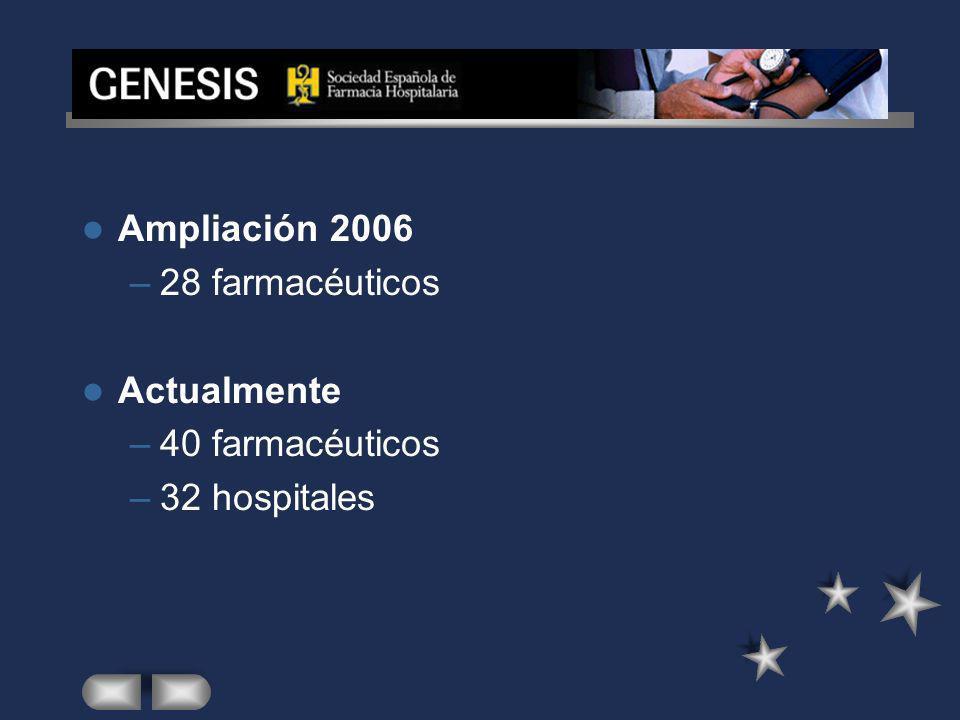 Ampliación 2006 28 farmacéuticos Actualmente 40 farmacéuticos 32 hospitales