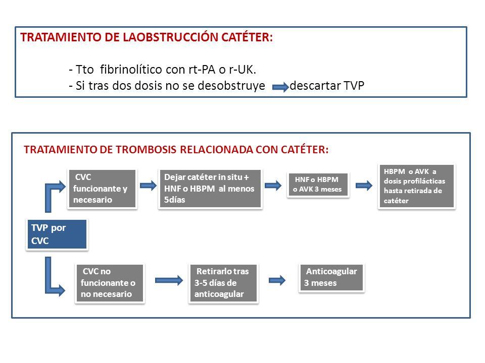 TRATAMIENTO DE LAOBSTRUCCIÓN CATÉTER: