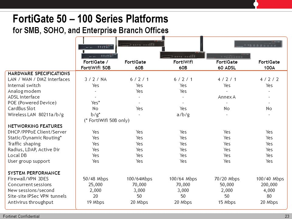 FortiGate 50 – 100 Series Platforms for SMB, SOHO, and Enterprise Branch Offices