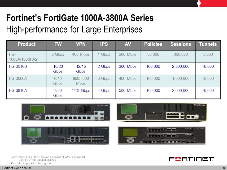 Fortinet's FortiGate 1000A-3800A Series High-performance for Large Enterprises