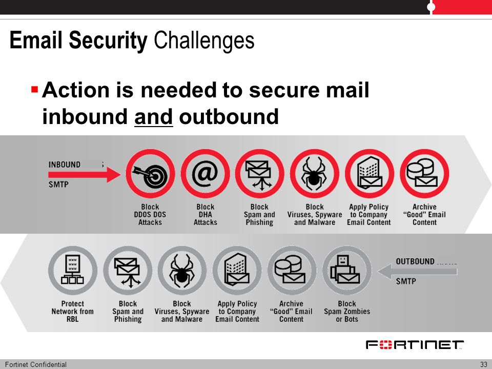 Email Security Challenges