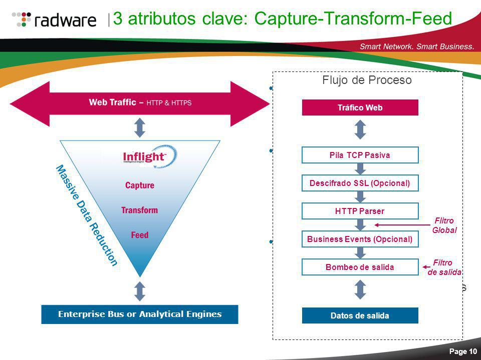 3 atributos clave: Capture-Transform-Feed