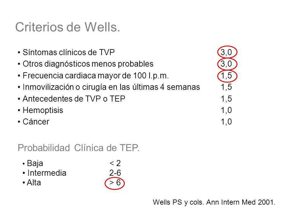 Criterios de Wells. Probabilidad Clínica de TEP.