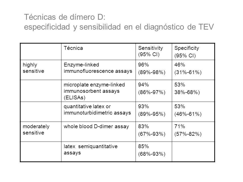 especificidad y sensibilidad en el diagnóstico de TEV