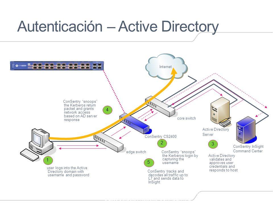 Autenticación – Active Directory
