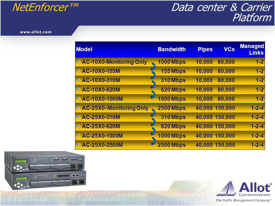 NetEnforcer™ Data center & Carrier Platform