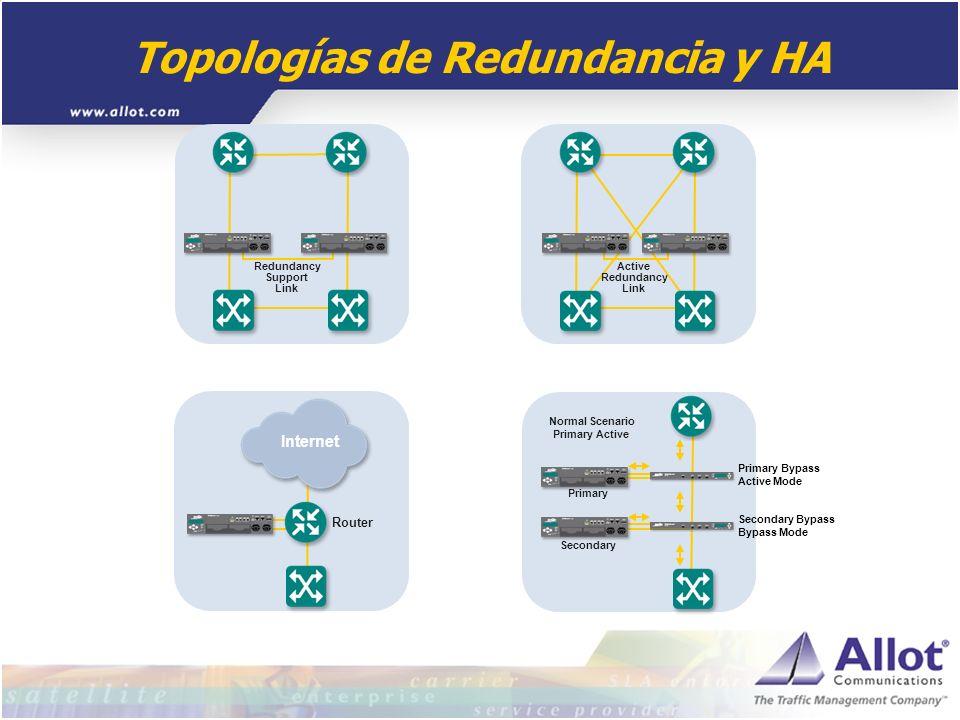 Topologías de Redundancia y HA