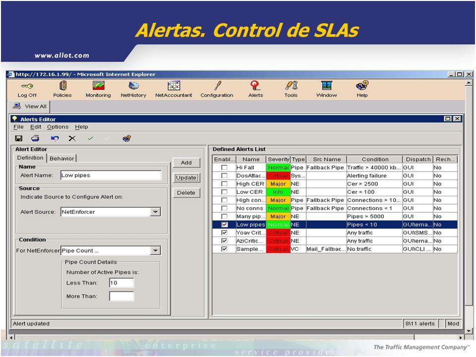Alertas. Control de SLAs