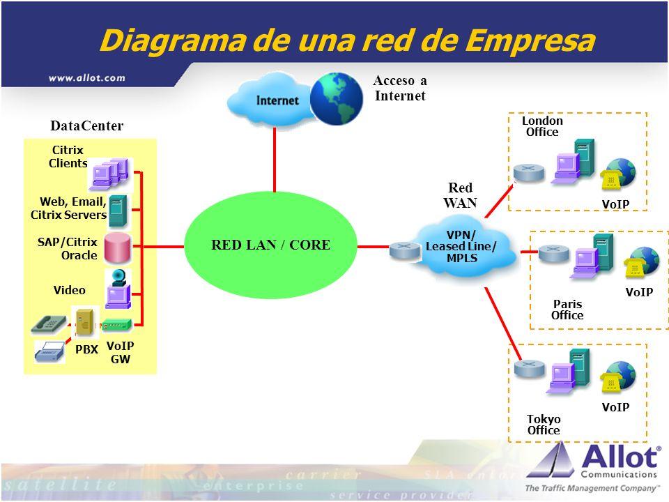Diagrama de una red de Empresa