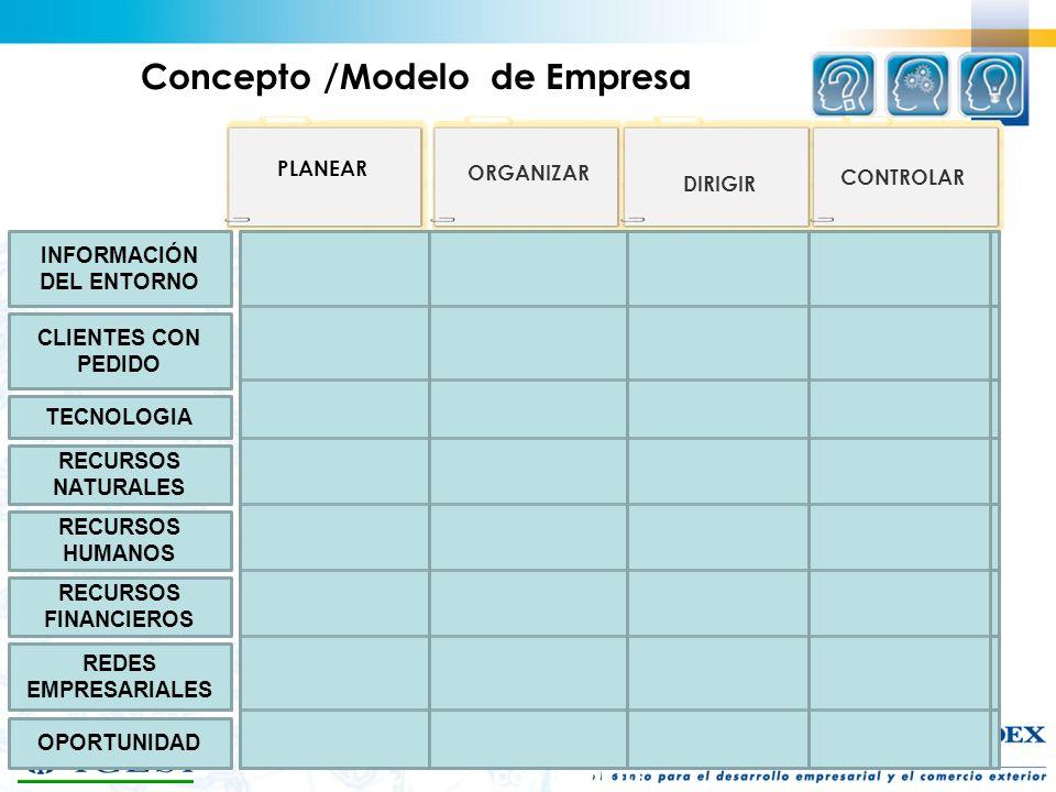 Concepto /Modelo de Empresa INFORMACIÓN DEL ENTORNO