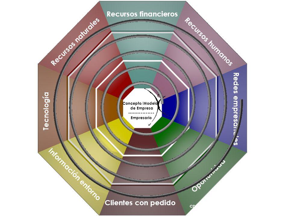 Recursos financieros Recursos naturales Recursos humanos