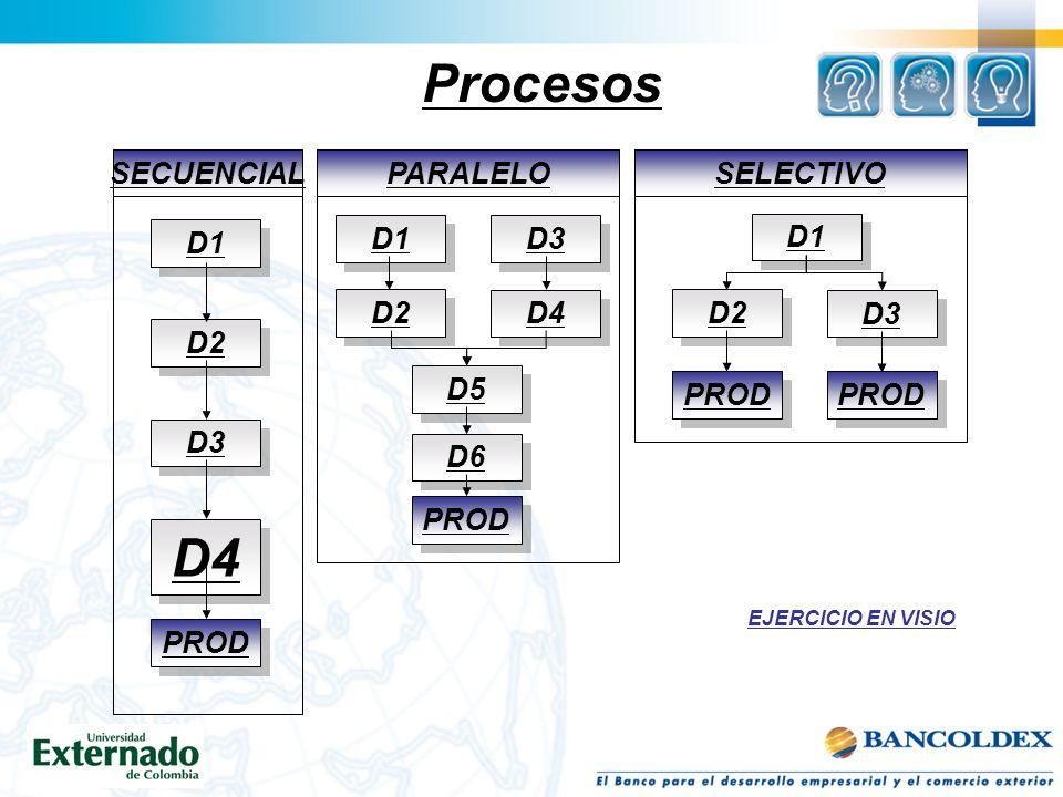 Procesos D4 D1 SECUENCIAL D2 D3 PROD D1 PARALELO D2 D3 PROD D4 D5 D6