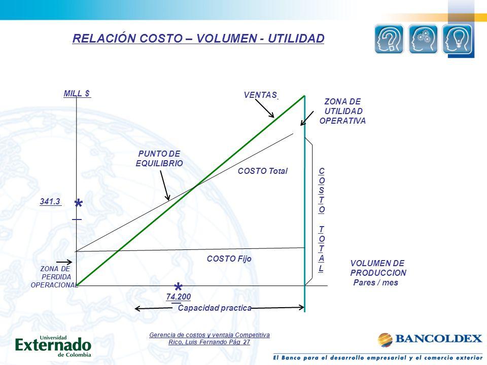 * * RELACIÓN COSTO – VOLUMEN - UTILIDAD MILL $ VENTAS ZONA DE UTILIDAD