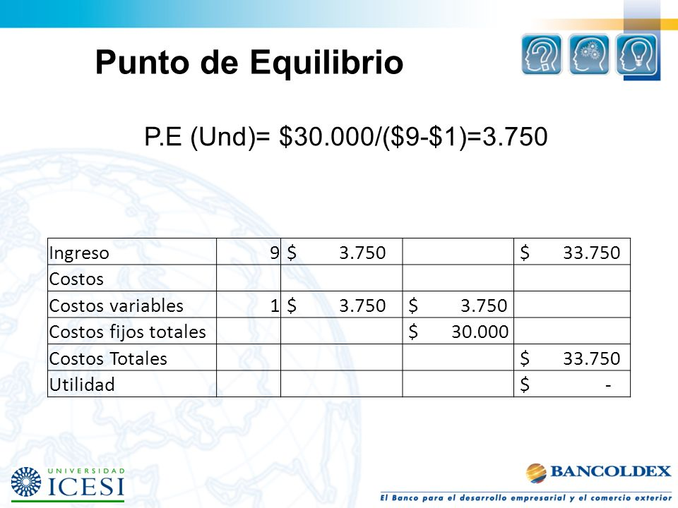 Punto de Equilibrio P.E (Und)= $30.000/($9-$1)=3.750 Ingreso 9 $ 3.750