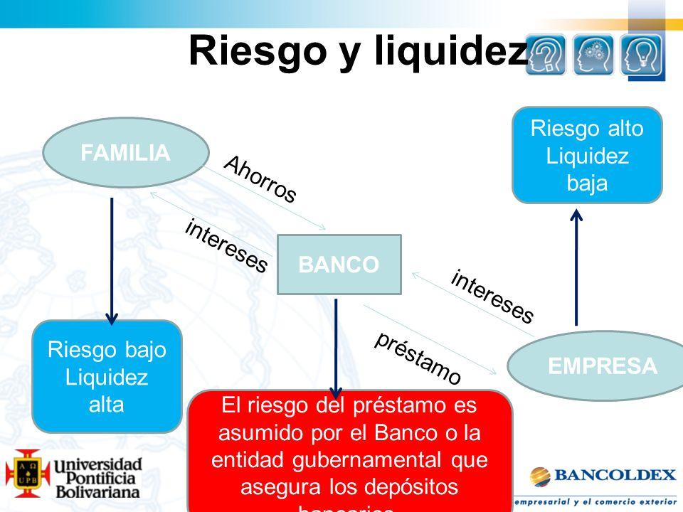 Riesgo y liquidez Riesgo alto Liquidez baja FAMILIA Ahorros intereses