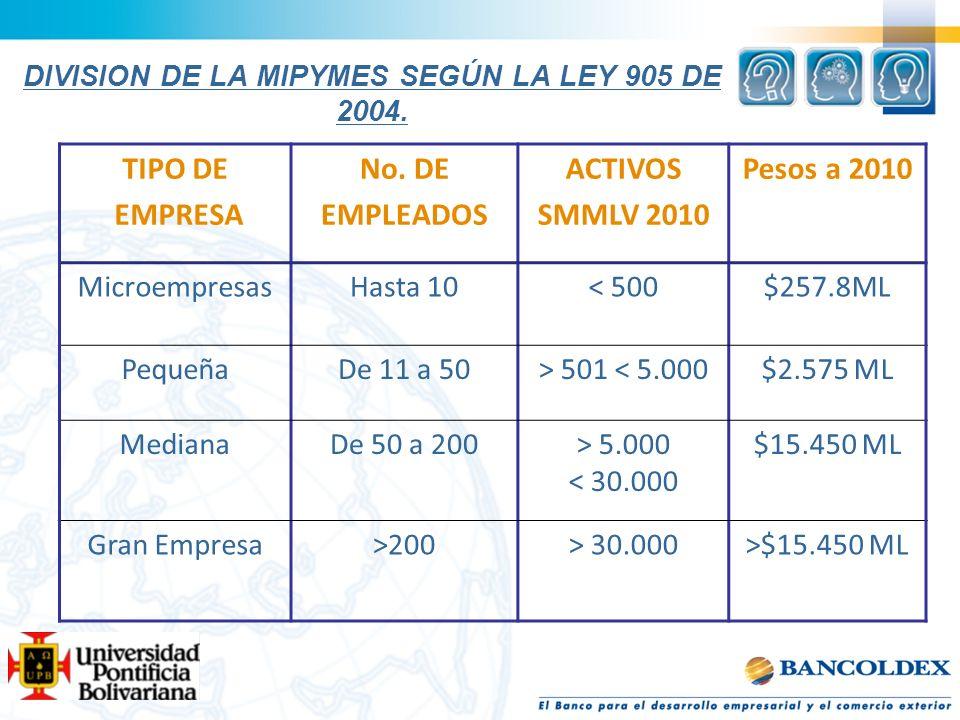 DIVISION DE LA MIPYMES SEGÚN LA LEY 905 DE 2004.