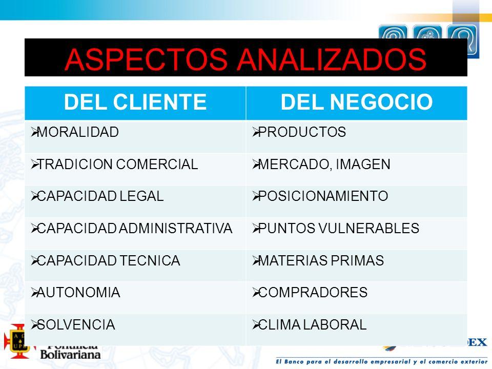 ASPECTOS ANALIZADOS DEL CLIENTE DEL NEGOCIO MORALIDAD PRODUCTOS
