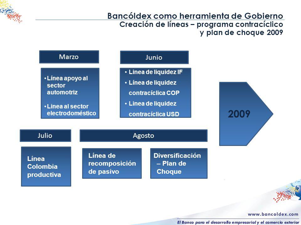 Bancóldex como herramienta de Gobierno Creación de líneas – programa contracíclico