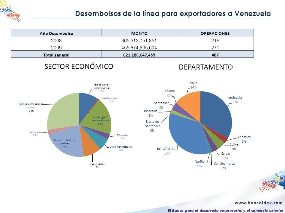 SECTOR ECONÓMICO DEPARTAMENTO