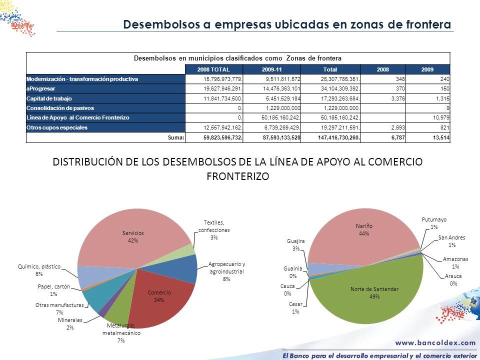 Desembolsos en municipios clasificados como Zonas de frontera