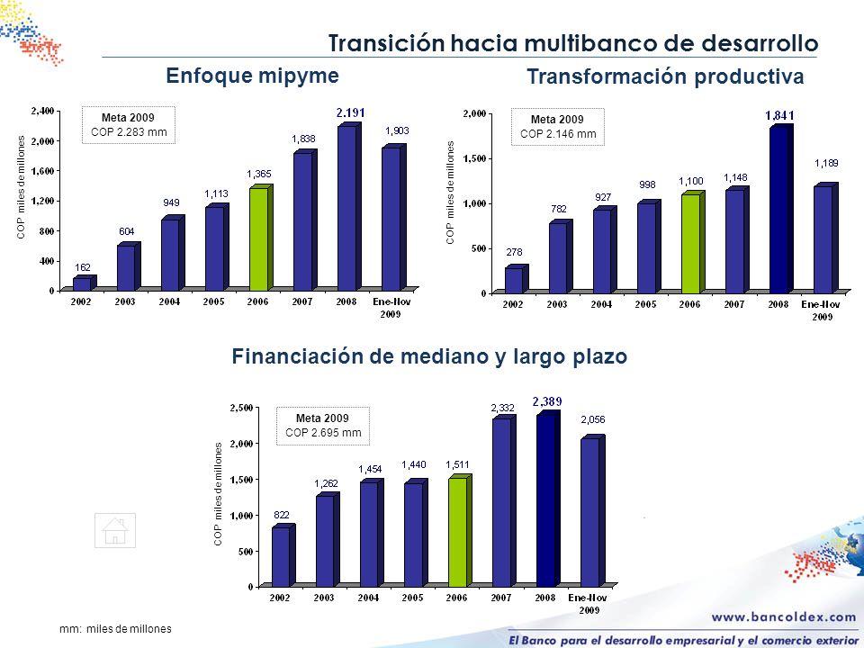 Transición hacia multibanco de desarrollo